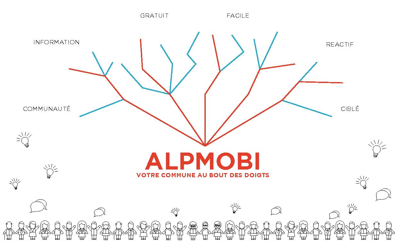 Alpmobi commune